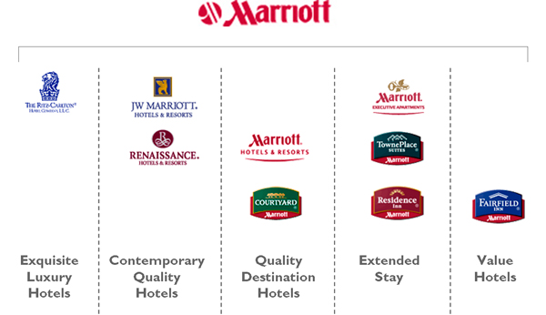 Marriott Hotel Brands