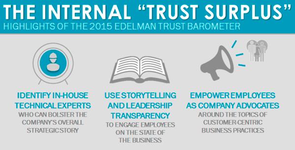 Edleman Trust 2015 600px