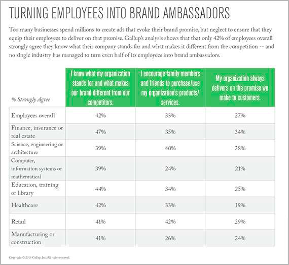 Gallup Research Staff Brand Ambassadors