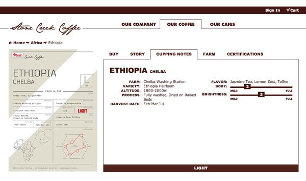 Stone Creek Coffee Ethiopia Chelba Cupping Notes