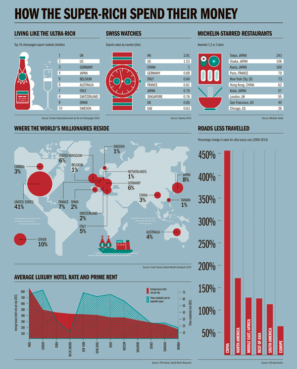 Super Rich Shopping Habits Infographic 600px