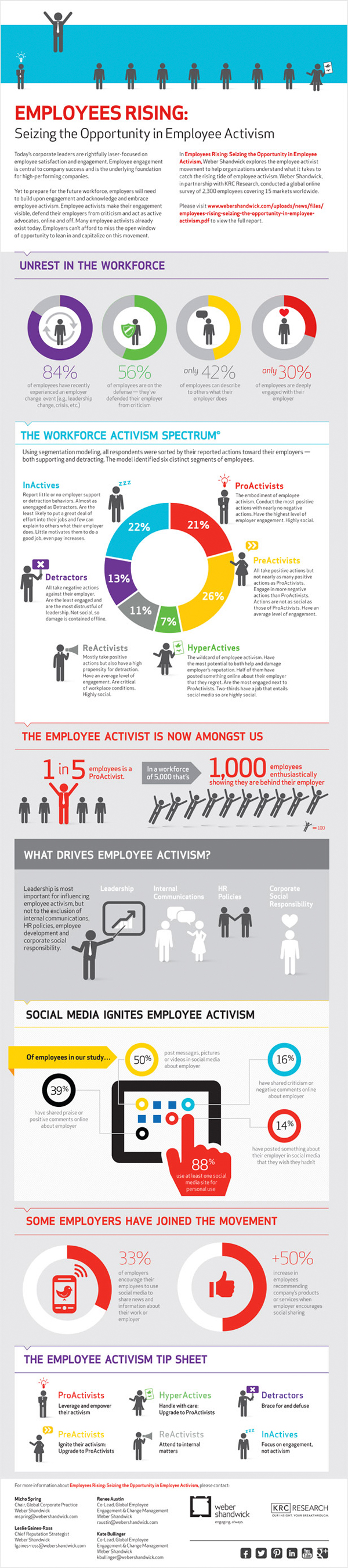 Employees Brand Activism Infographic