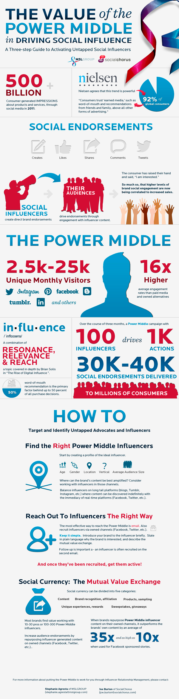 Guide To Finding The Right Social Influencers 600px